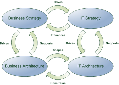 strategic it alignment In the last years, the alignment issue was addressed in several researches and numerous methods, techniques and tools were proposed indeed, the business and it performance are tightly coupled, and enterprises cannot be competitive if their business and it strategies are not aligned this paper proposes a literature.