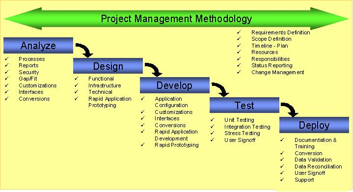 bootcamp project management Focus: the project management framework lesson 1: introduction » project management aim » project defined » advantages of project management.